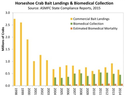 Horseshoe Crab Bait Landings & Biomedical Collection