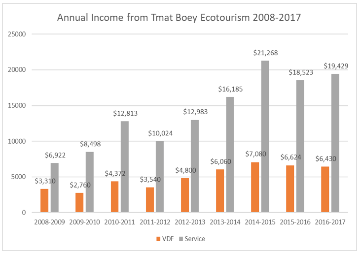Annual Income from Tmat Boey Ecotourism 2008-2017